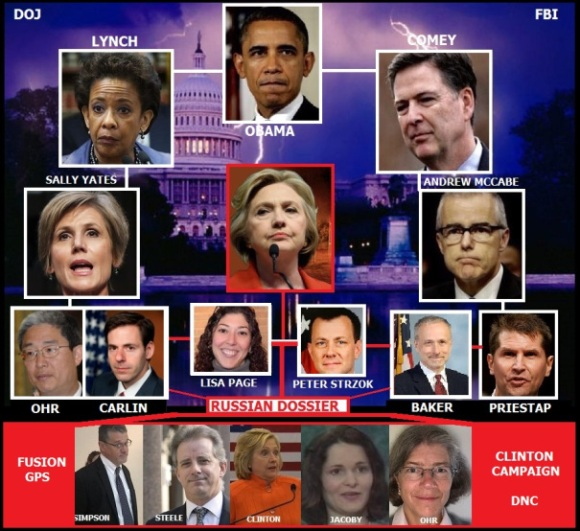 Alleged U.S. treason connections